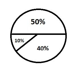 50%, 10%, 40%