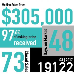 Real Estate Market Snapshot | Q3 2017 | 19122