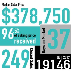Real Estate Market Snapshot| Q3 2017 | 19146