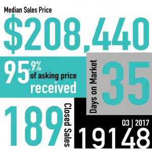 Real Estate Market Snapshot | Q3 2017 | 19148