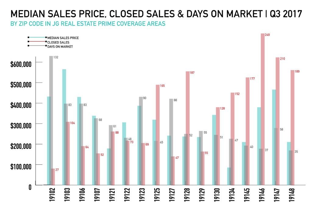 Real Estate Market - Median Sales Price, Closed Sales & Days on Market Q3 2017