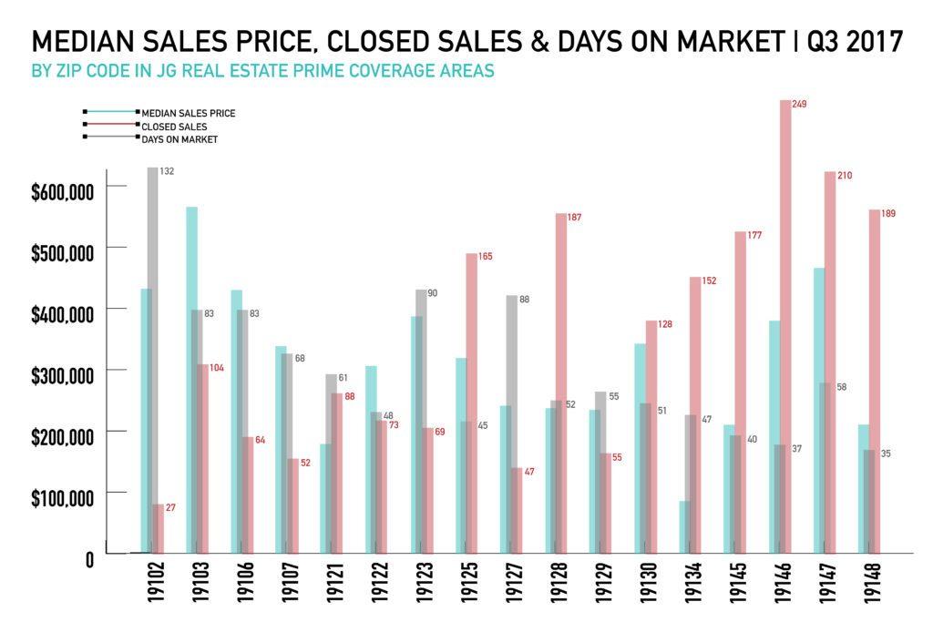 Real Estate Market - Median Sales Price, Closed Sales & Days on Market Q3 2017