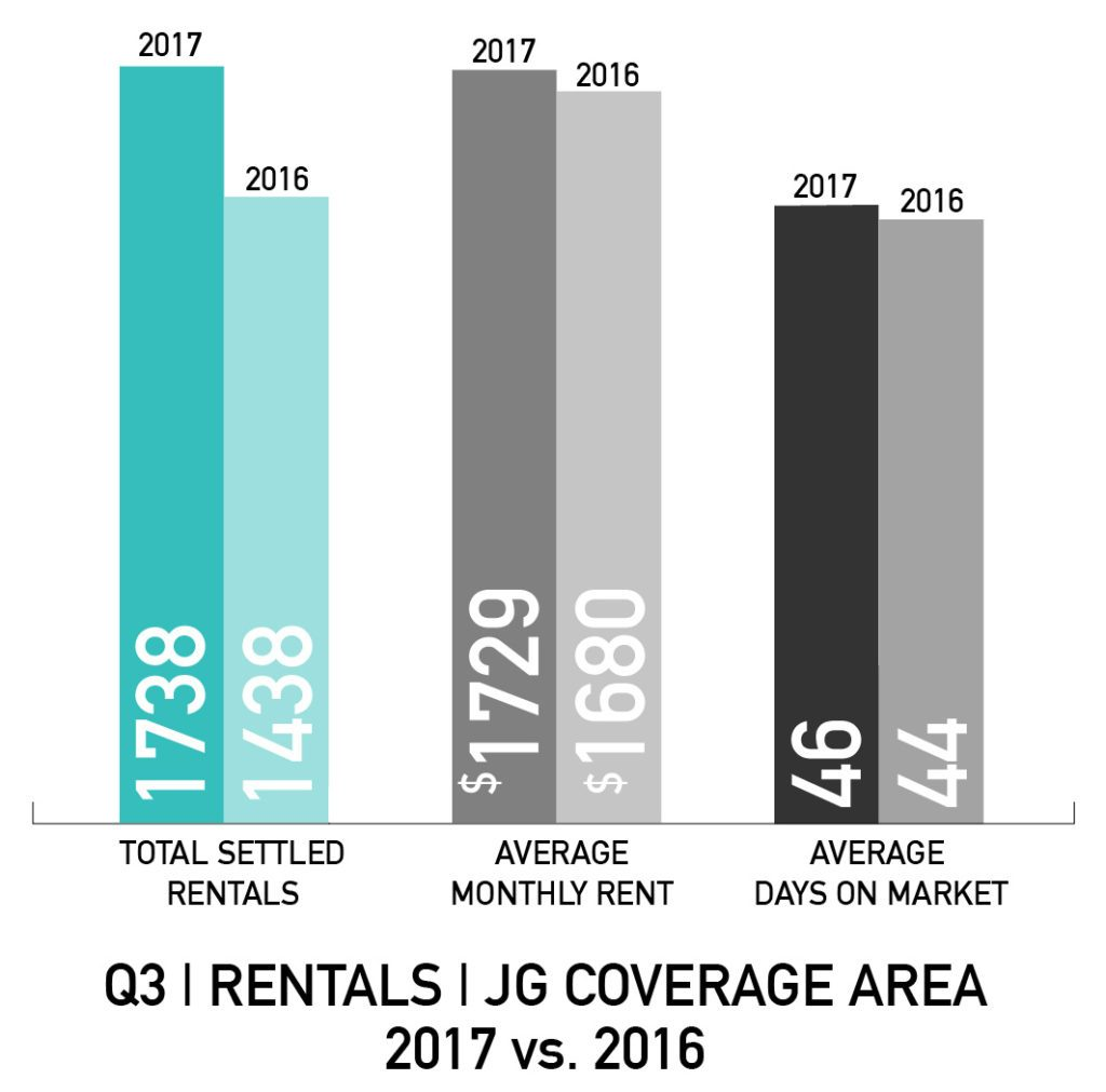 Philadelphia Rental Market Q3 2016 vs. Q3 2017